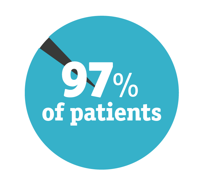 97% of patients graphic